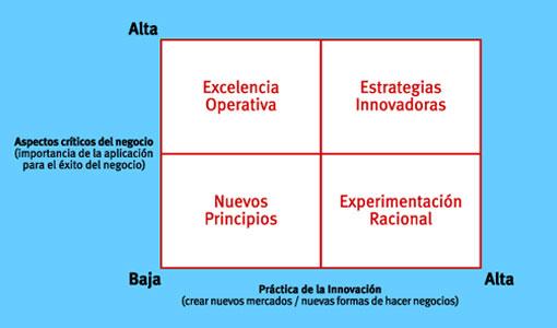 Estrategias De Negocios En Internet Radar Estrategia De